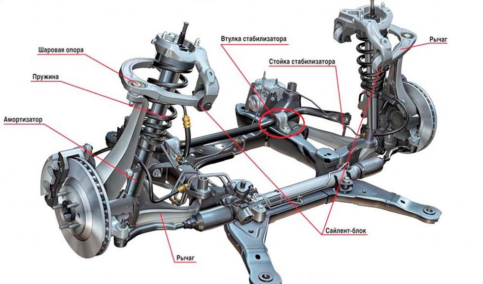 диагностика и ремонт ходовой автомобиля